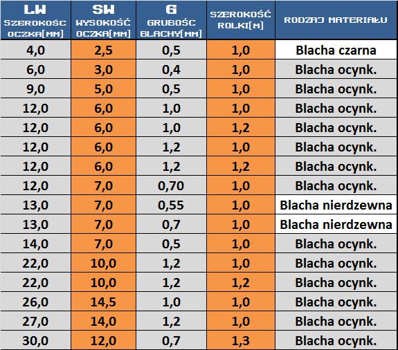 tabelka_siatki_scc