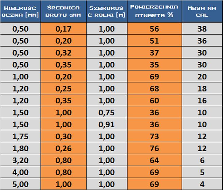 tabelka_siatki_tkane_ocynk_1